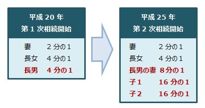 数次相続で第2次相続開始時の各相続人の相続分についての表