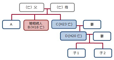相続関係説明図(代襲相続・数次相続)